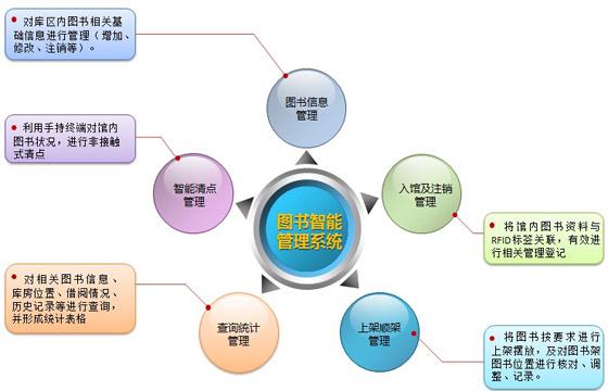 鼎创恒达图书管书籍智能管理系统
