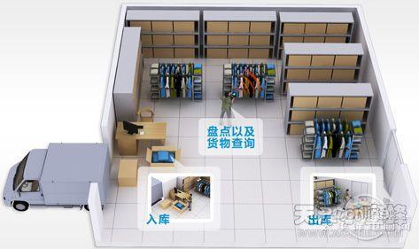 基于RFID技术服装仓库管理系统方案