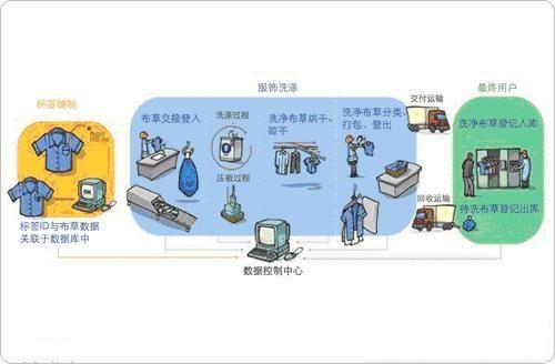 RFID在洗衣行业上的应用方案