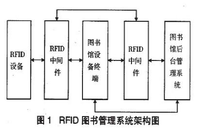 基于RFID技术的图书管理系统设计