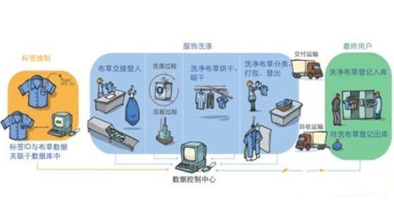RFID洗衣管理解决方案