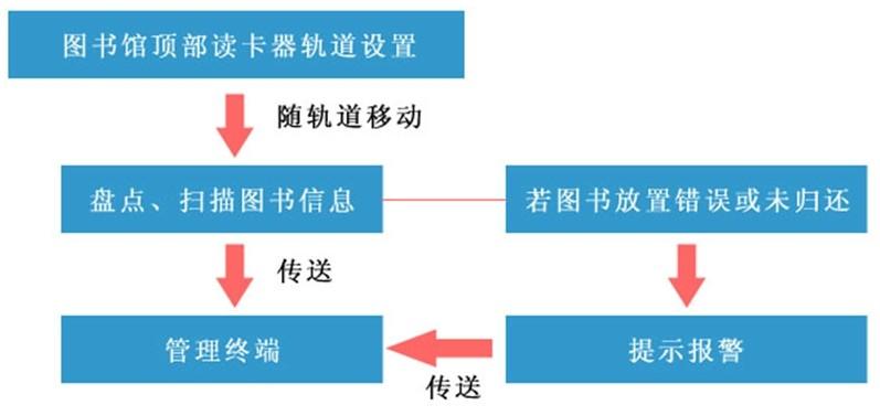 创羿科技RFID智慧图书管理系统解决方案