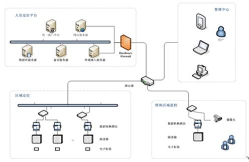 上海秀派电子科技有限公司——社区管理解决方案