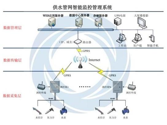 城市供水管网GPRS无线监控管理系统方案