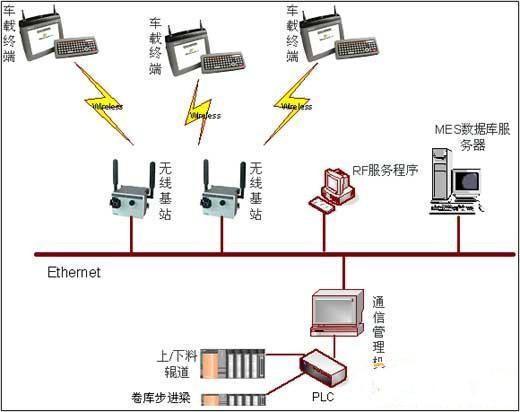 钢铁行业RFID移动应用解决方案