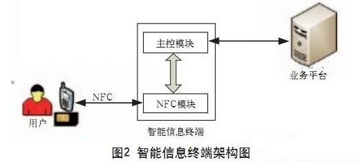 基于NFC的大容量信息推送技术研究