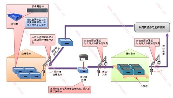 鼎创恒达RFID医疗垃圾一体化管理系统解决方案