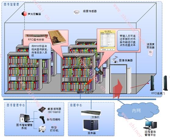 鼎创恒达RFID图书馆智能管理系统解决方案