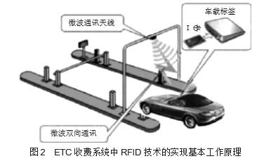 浅谈ETC收费系统在高速公路的应用