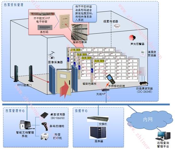 鼎创恒达智能档案RFID管理系统