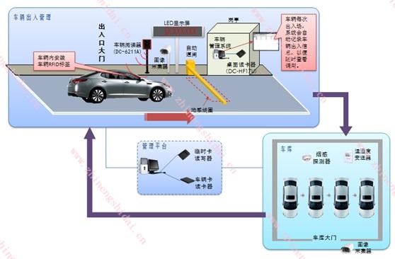 鼎创恒达RFID车辆智能识别管理系统