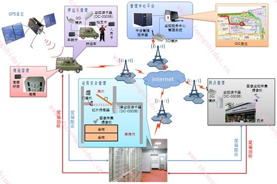 鼎创恒达银行款箱RFID押运全程追踪管理系统