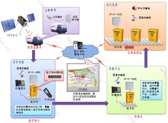 鼎创恒达RFID医疗垃圾一体化管理系统