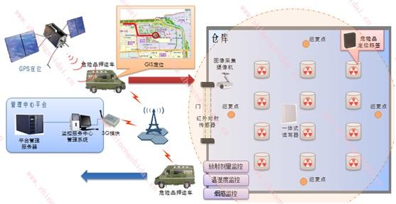 鼎创恒达危险品RFID管理系统