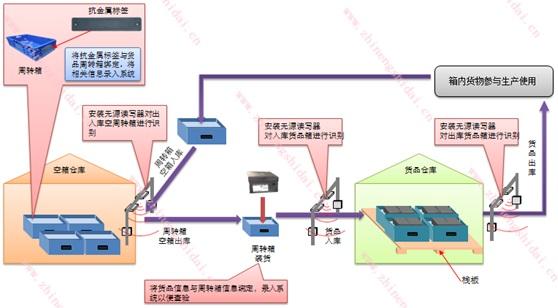鼎创恒达货品周转箱一体化管理系统