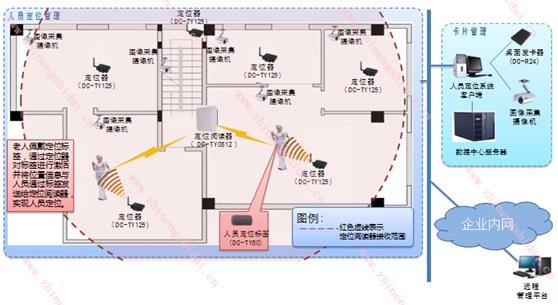 鼎创恒达养老院人员RFID区域定位管理系统