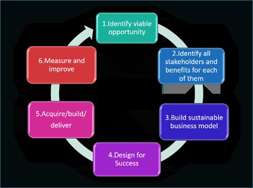 的六个关键步骤