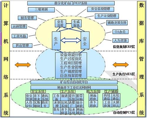 东华煤矿综合自动化系统在华丰煤矿的应用