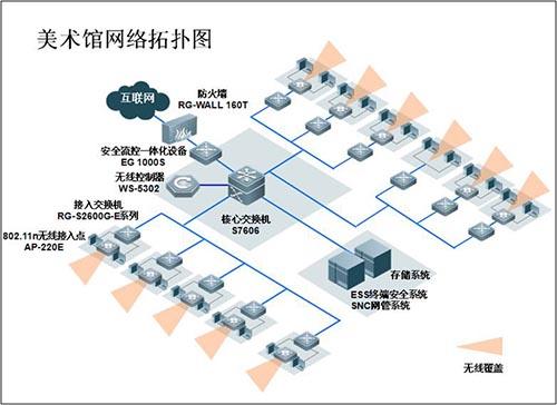 锐捷智能化网络在苏州美术馆的应用