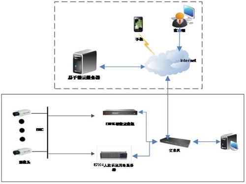 易子微工业企业(加油站)人脸识别智能监控系统解决方案