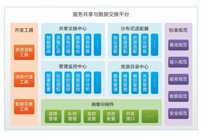 锐易特数字校园服务共享与数据交换解决方案