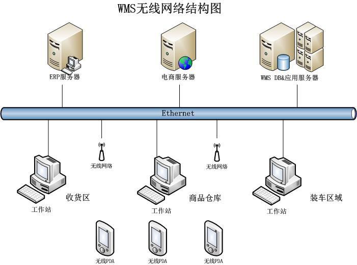 宏鑫软件电商仓储管理解决方案