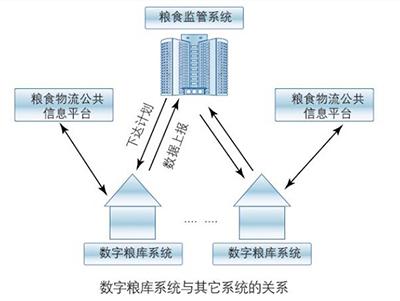 基于RFID物联网的数字粮库管理系统解决方案