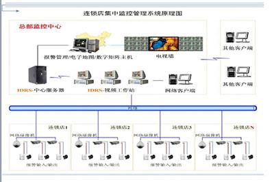 餐饮行业(饭店)网络视频监控方案