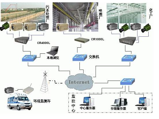 环保水文网络视频监控系统解决方案