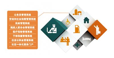 上海社保:国内首个千万级数据的社保一体化系统