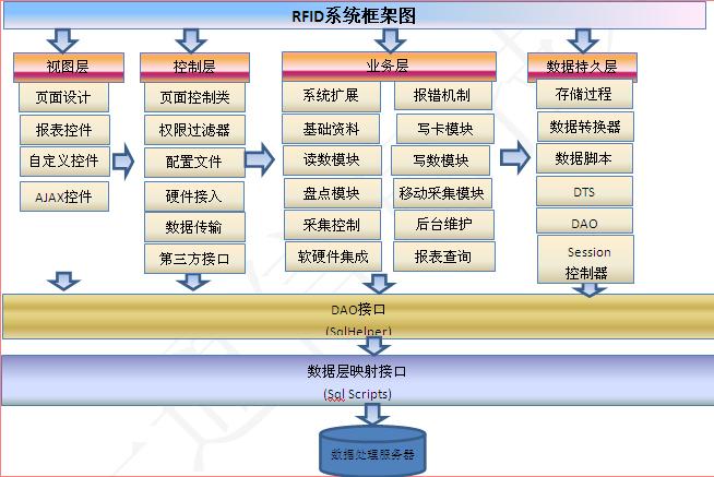 一通模具RFID管理系统