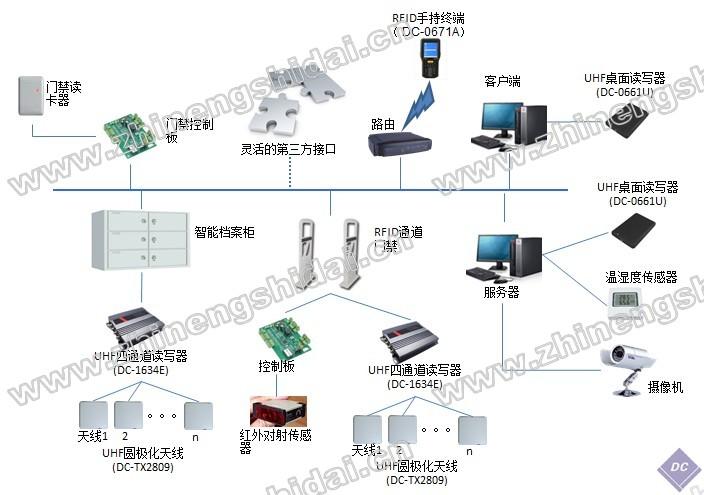 鼎创恒达RFID档案管理软件系统
