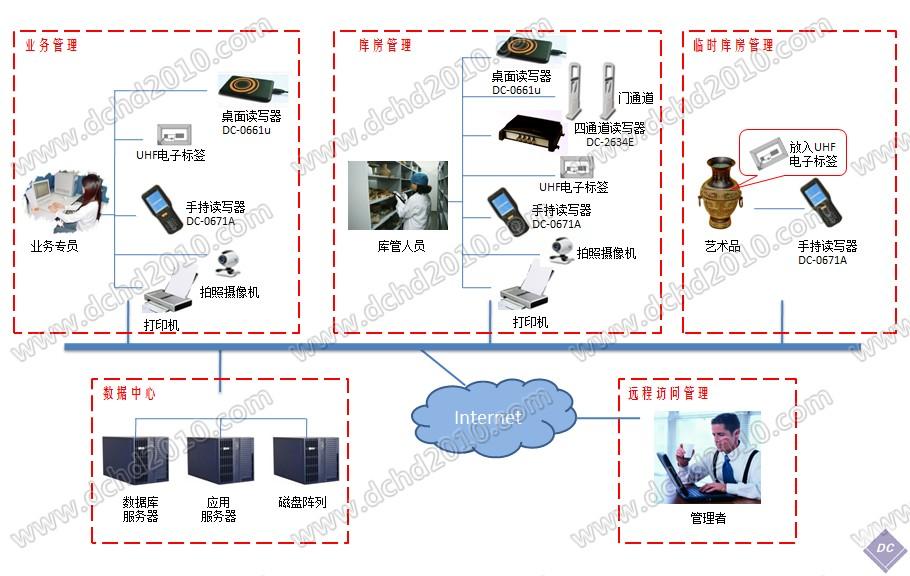 RFID艺术品物联网智能管理系统