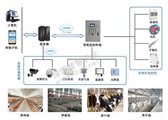 畜禽养殖智能监控系统