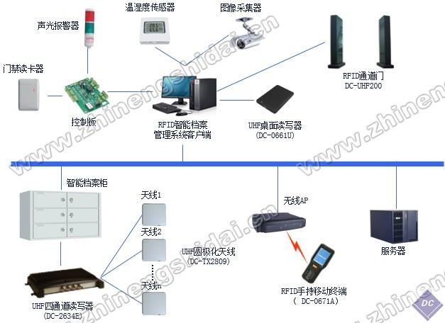 物联网档案智能管理教学实训系统
