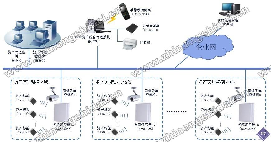 鼎创恒达RFID物联网资产定位管理教学实训系统