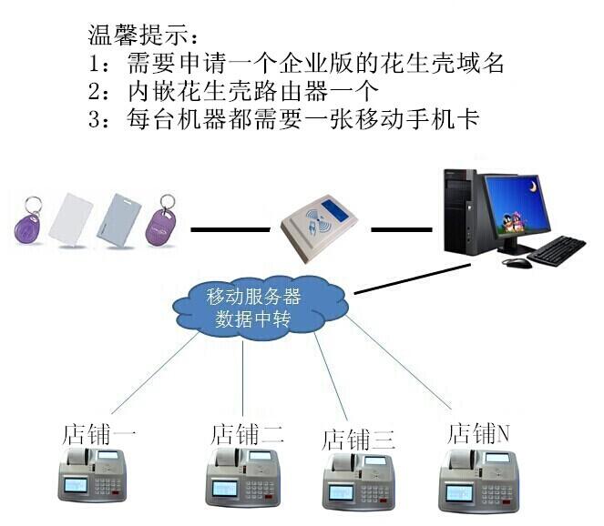 gprs消费机,连锁店收费机,3G消费机