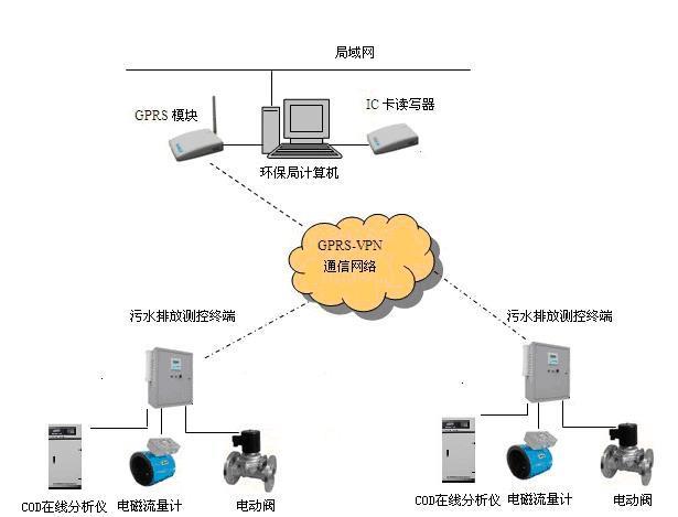 施工及验收规范》 3,系统建设目标