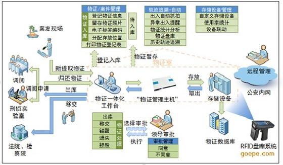 物证管理系统_北京贞和 公安部入围企业