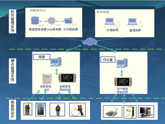 装备管理系统_北京贞和 公安部入围企业