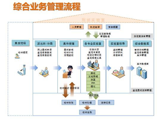 实验室管理系统_北京贞和 公安部入围企业