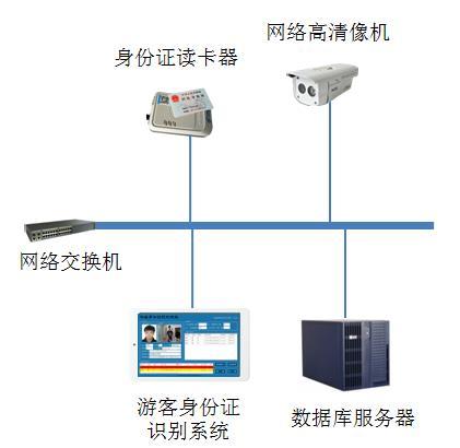 游客身份证管理系统