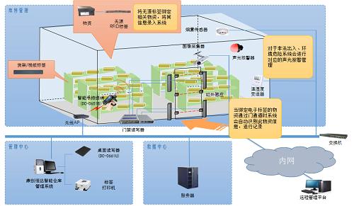 应急装备仓库管理系统