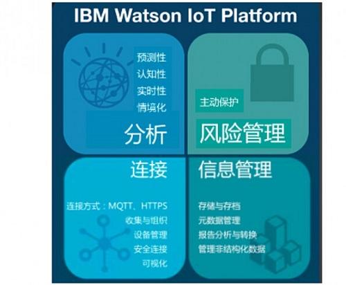 IBM Watson物联网平台功能全解析