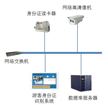 鼎创恒达RFID景区智能管理系统