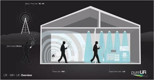 深度解读:Li-Fi 技术面面观