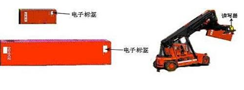RFID仓库集装箱贵重物品物流管理