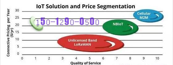 深度解析LoRa与NB-IoT的区别