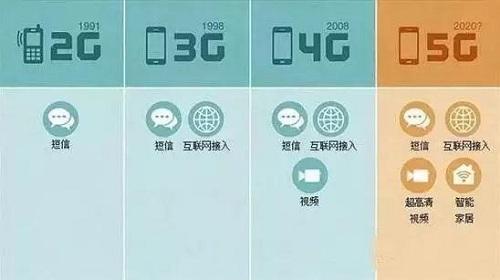 5G是什么?到底有什么优势?看完就彻底明白了