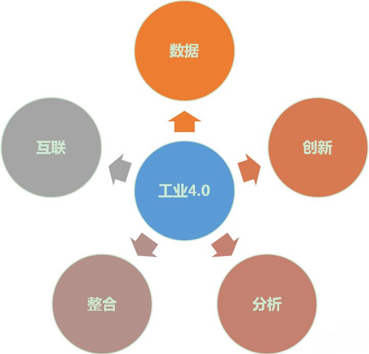 工业4.0的IT高可用性必要性